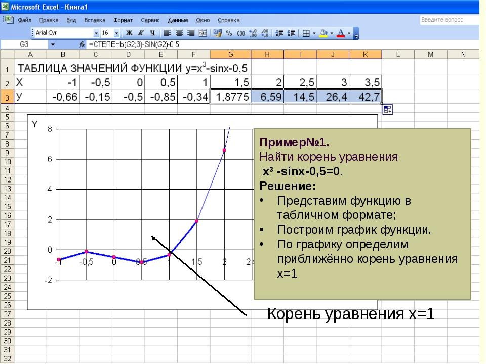 Корень уравнения х=1 Пример№1. Найти корень уравнения х3 -sinx-0,5=0. Решение...