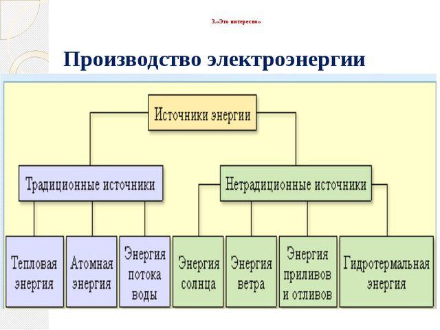 3.«Это интересно» Производство электроэнергии