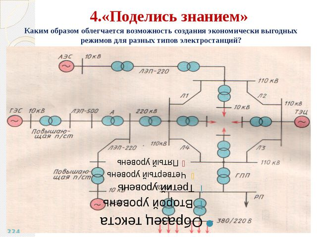 4.«Поделись знанием» Каким образом облегчается возможность создания экономиче...