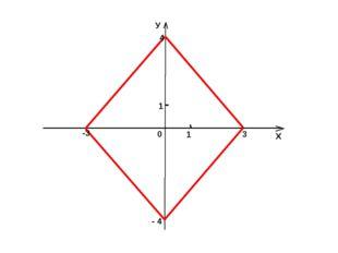 У Х 0 1 1 3 -3 4 - 4