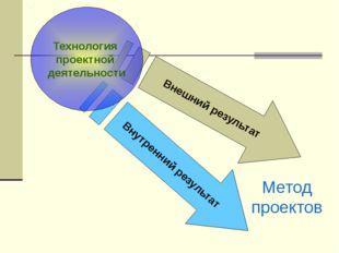 Внешний результат Внутренний результат Технология проектной деятельности Мето
