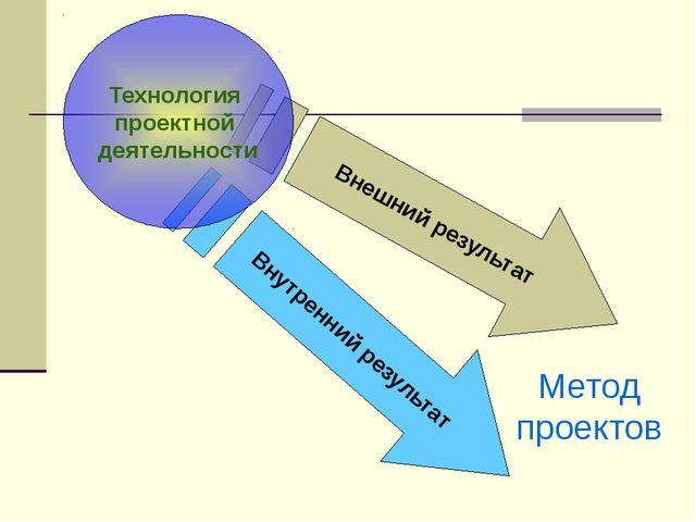 Внешний результат Внутренний результат Технология проектной деятельности Мето...