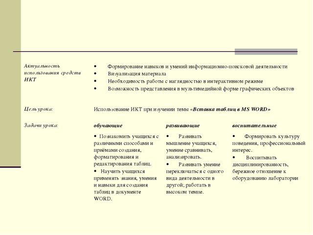 Актуальность использования средств ИКТ ·Формирование навыков и умений...