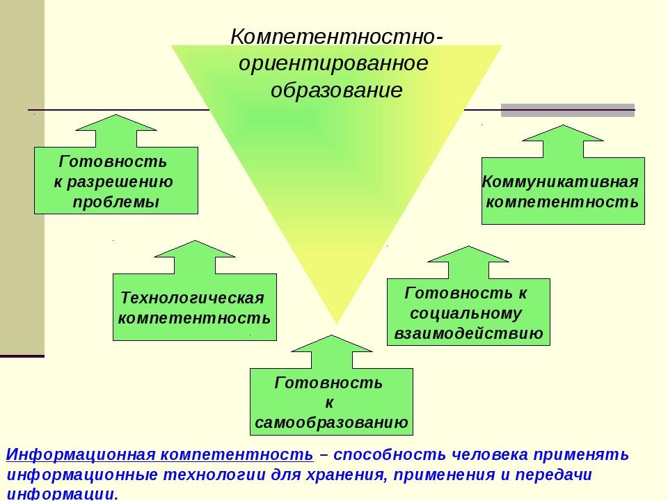 Готовность к разрешению проблемы Технологическая компетентность Готовность к...