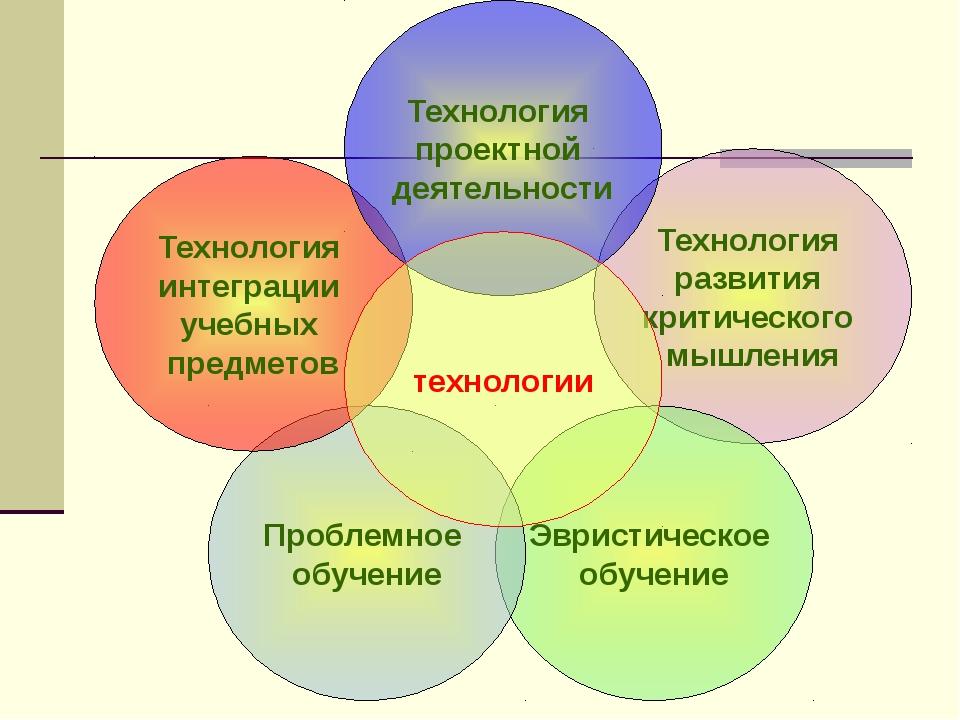 Технология развития критического мышления Эвристическое обучение Проблемное о...