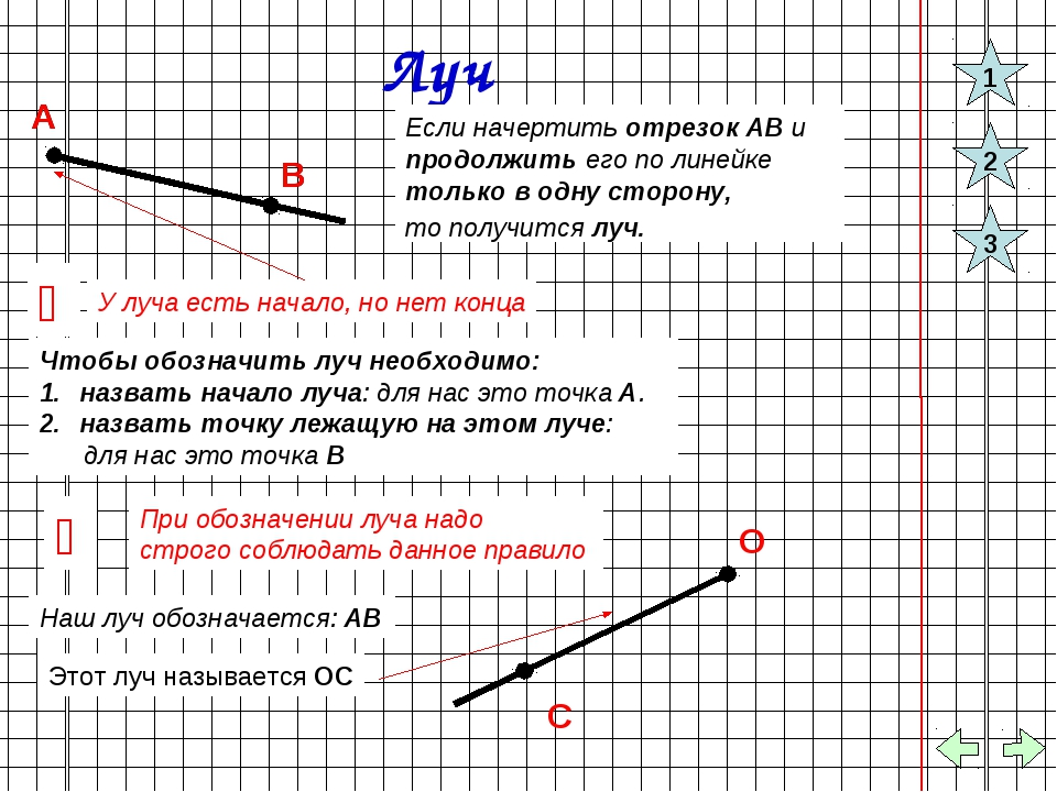 Луч А В Если начертить отрезок АВ и продолжить его по линейке только в одну с...