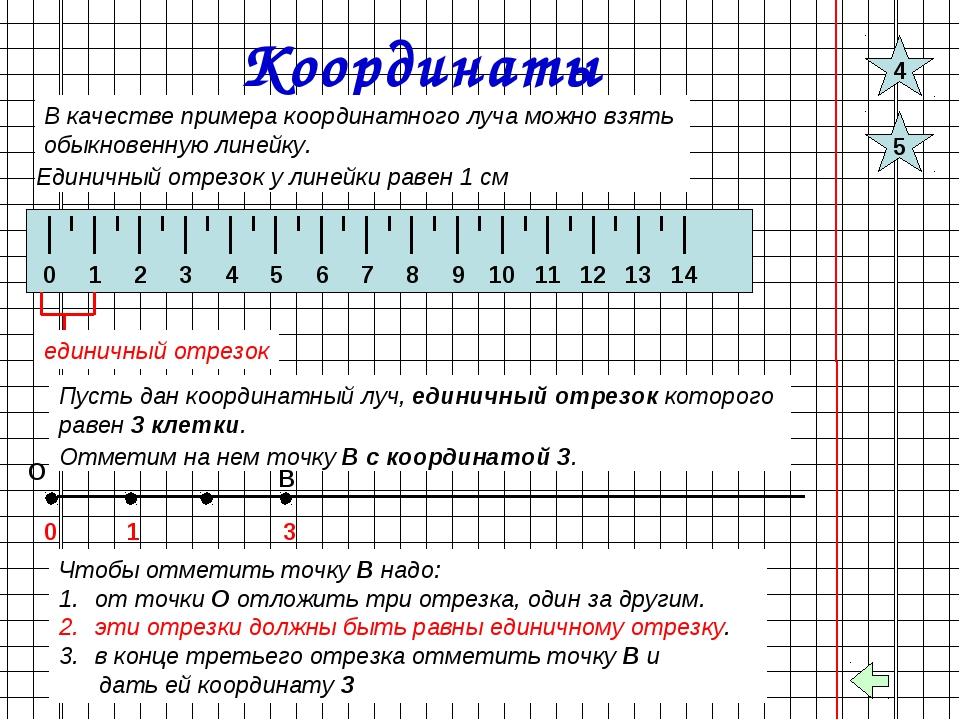 Координаты В качестве примера координатного луча можно взять обыкновенную лин...
