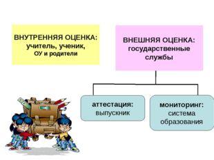 ВНУТРЕННЯЯ ОЦЕНКА: учитель, ученик, ОУ и родители аттестация: выпускник монит