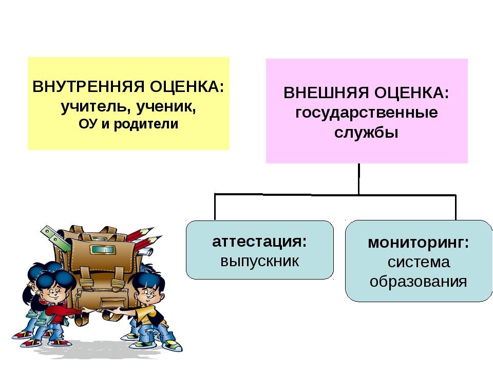 ВНУТРЕННЯЯ ОЦЕНКА: учитель, ученик, ОУ и родители аттестация: выпускник монит...