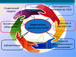Заместитель директора по ВР Педагог-организатор Преподаватель организатор ОБЖ