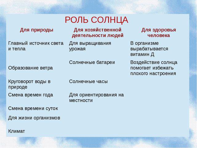 РОЛЬСОЛНЦА Для природы Для хозяйственной деятельности людей Для здоровья чел...