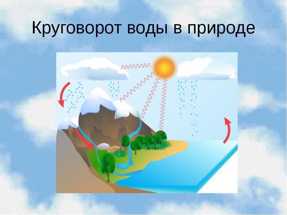 Картинка круговорот воды в природе для школьников, картинки колобками