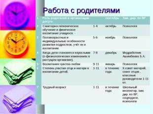 Работа с родителями 1Роль родителей в организации досугасентябрьЗам. дир