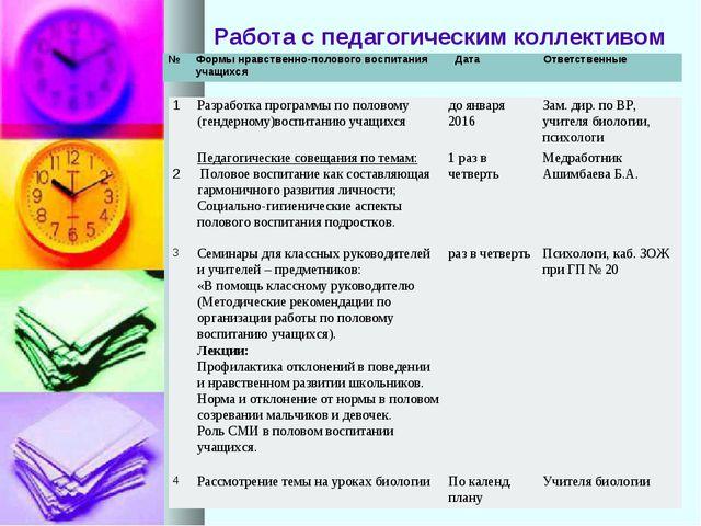 Работа с педагогическим коллективом 1Разработка программы по половому (генде...