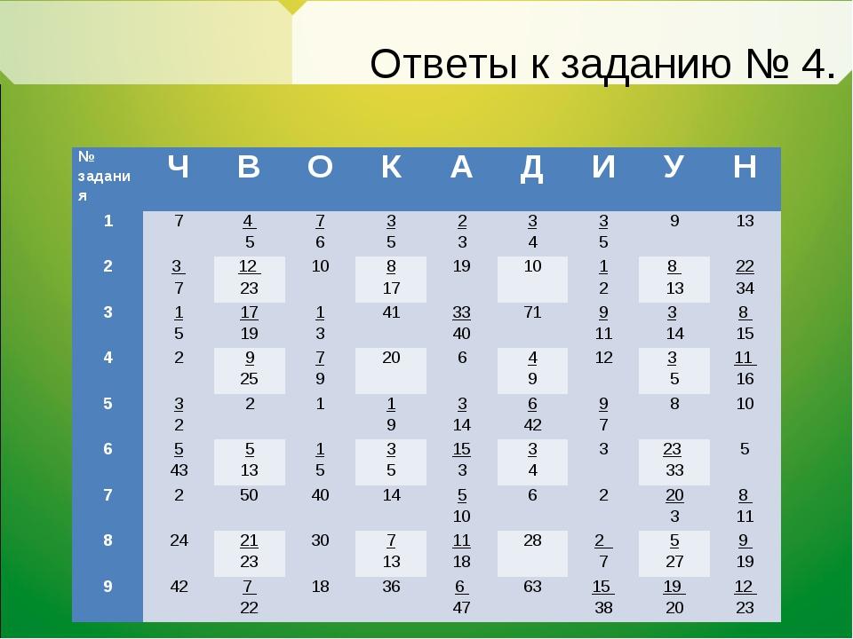 Ответы к заданию № 4. № задания ЧВОКАДИУН 174 57 63 52 33 43...