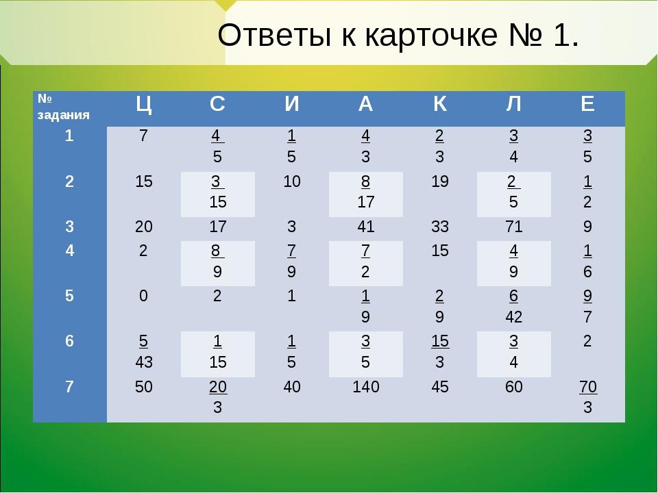 Ответы к карточке № 1. № задания ЦСИАКЛЕ 174 51 54 32 33 43 5 2...