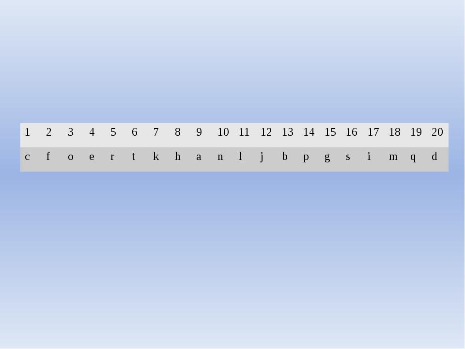 1 2 3 4 5 6 7 8 9 10 11 12 13 14 15 16 17 18 19 20 c f o e r t k h a n l j b...
