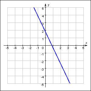 http://www.mathematics.ru/courses/function/content/grapher/screensh/02010201.jpg