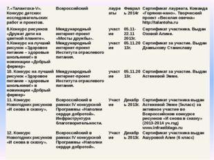 7.«Талантоха-V». Конкурс детских исследовательских работ и проектов. Всеросси