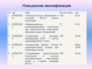 Повышение квалификации № где тема Кол-во часов год 1 КЧРИПКРО «Технологическо