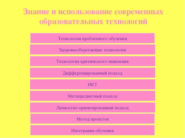 Знание и использование современных образовательных технологий Технология проб...