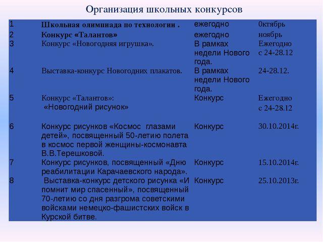 Организация школьных конкурсов 1 Школьная олимпиада по технологии . ежегодно...