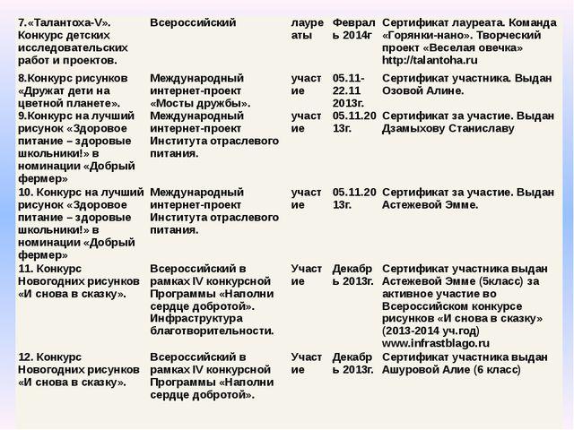 7.«Талантоха-V». Конкурс детских исследовательских работ и проектов. Всеросси...