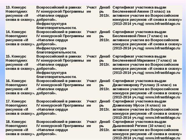 13. Конкурс Новогодних рисунков «И снова в сказку». Всероссийский в рамках IV...