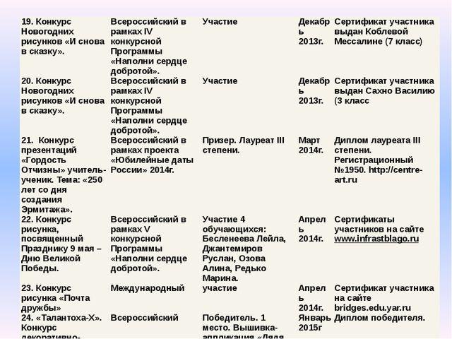 19. Конкурс Новогодних рисунков «И снова в сказку». Всероссийский в рамках IV...