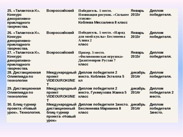 25. «Талантоха-Х». Конкурс декоративно-прикладного творчества. Всероссийский...