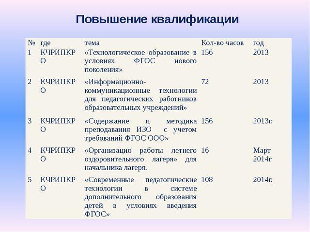Повышение квалификации № где тема Кол-во часов год 1 КЧРИПКРО «Технологическо...