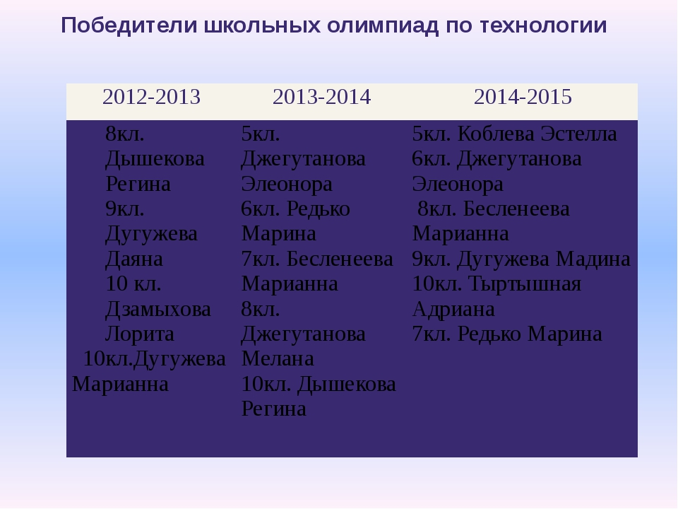 Победители школьных олимпиад по технологии 2012-2013 2013-2014 2014-2015 8кл....