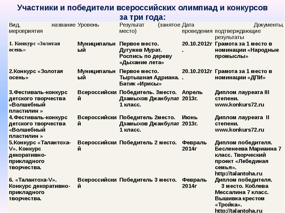 Участники и победители всероссийских олимпиад и конкурсов за три года: Вид, н...
