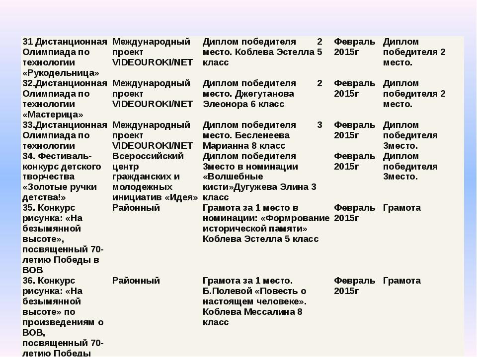 31 Дистанционная Олимпиада по технологии «Рукодельница» Международный проектV...