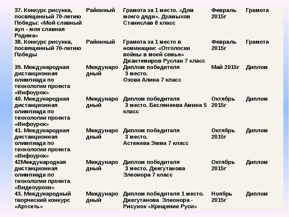 37. Конкурс рисунка, посвященный 70-летию Победы: «Мой славный аул - моя слав...