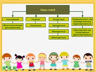 Виды семей Нуклеарная Полные Традиционные или патриархальные (однокарьерные)