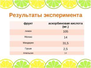 Результаты эксперимента фруктаскорбиновая кислота (мг.) лимон105 Яблоко14