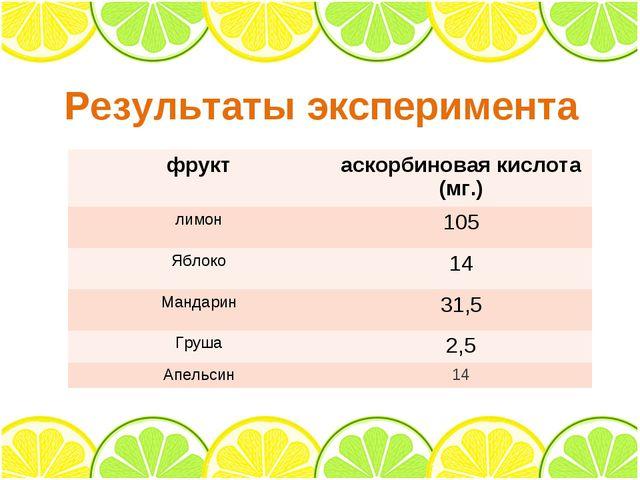 Результаты эксперимента фруктаскорбиновая кислота (мг.) лимон105 Яблоко14...