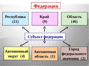 Санкт-Петербург – субъект Российской Федерации: город федерального значения М