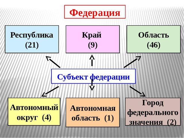 Санкт-Петербург – субъект Российской Федерации: город федерального значения М...