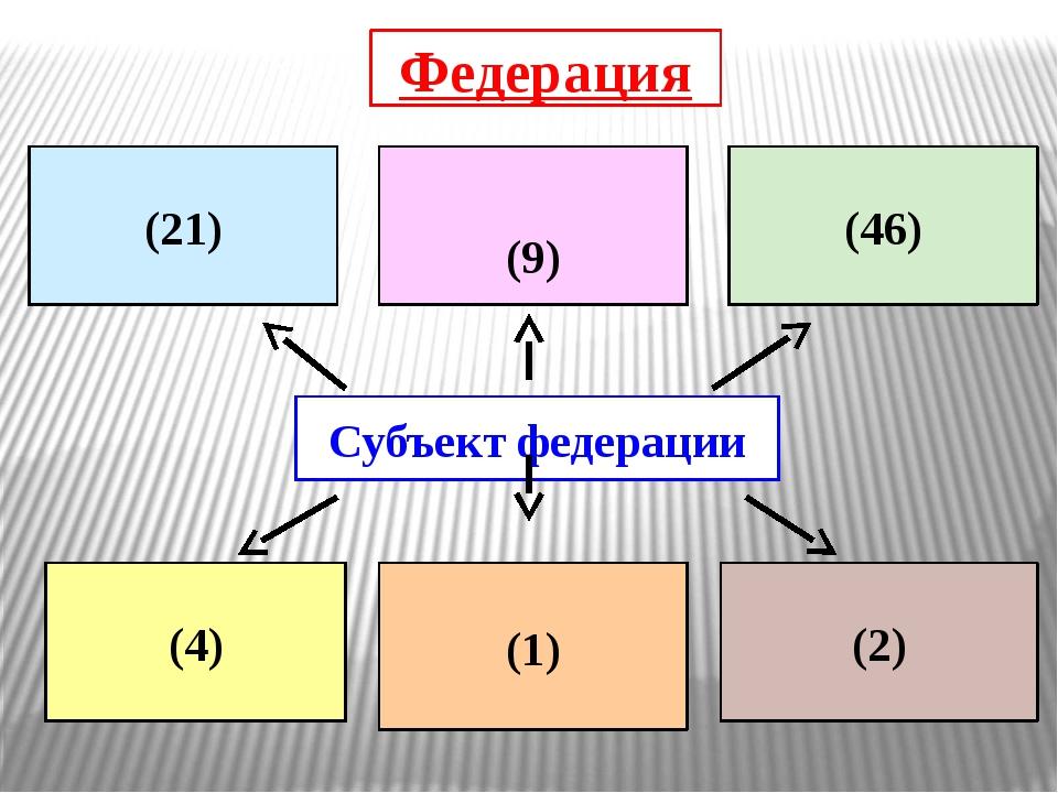 Субъект Российской Федерации – равный член, полноправный участник иметь свою...