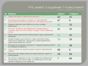 Что знают о курении 7-классники? ( в опросе участвовали 75 подростков) № Вопр