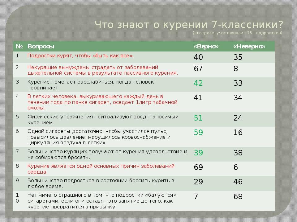 Что знают о курении 7-классники? ( в опросе участвовали 75 подростков) № Вопр...