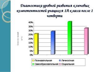 Диагностика уровней развития ключевых компетентностей учащихся 1А класса посл