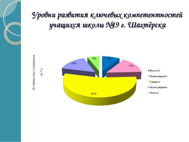 Уровни развития ключевых компетентностей учащихся школы №19 г. Шахтёрска
