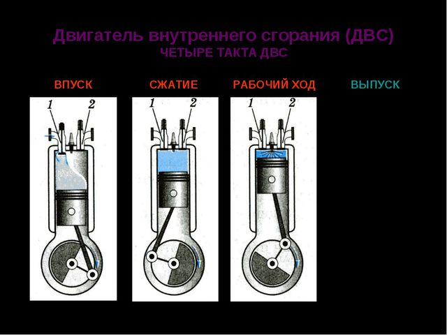 Двигатель внутреннего сгорания (ДВС) ЧЕТЫРЕ ТАКТА ДВС