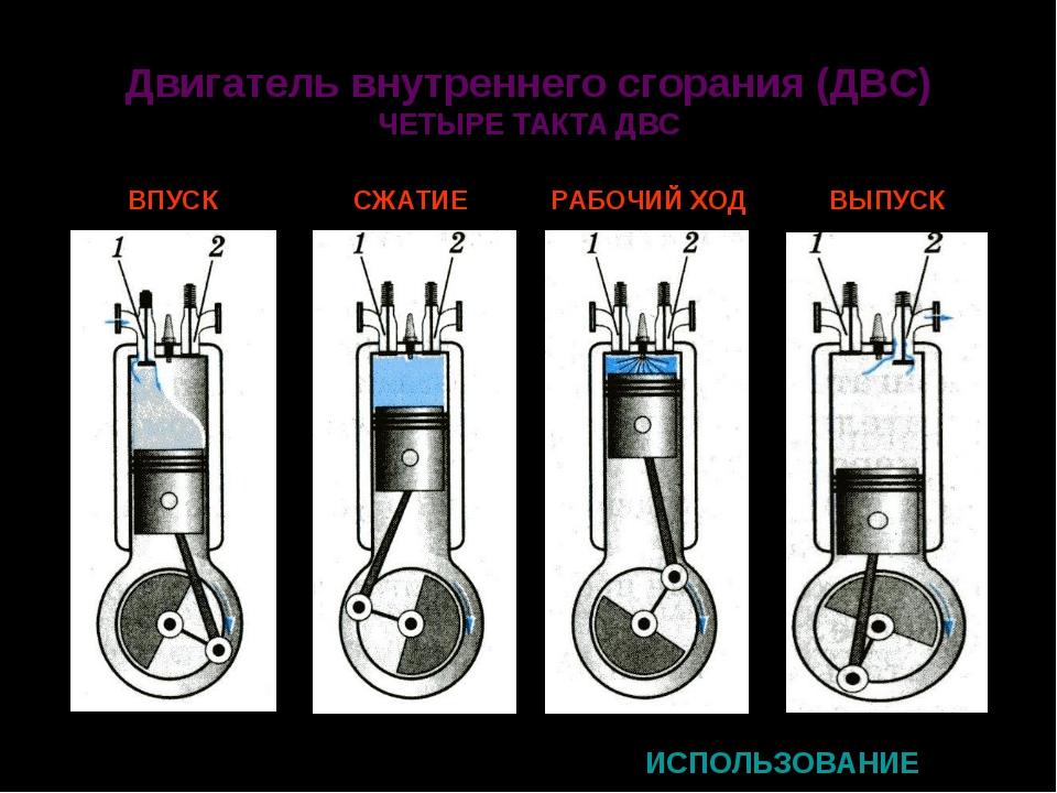 Двигатель внутреннего сгорания (ДВС) ЧЕТЫРЕ ТАКТА ДВС ИСПОЛЬЗОВАНИЕ