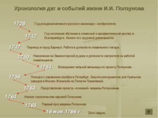 Хронология дат и событий жизни И.И. Ползунова 1728 1742 Год рождения великого