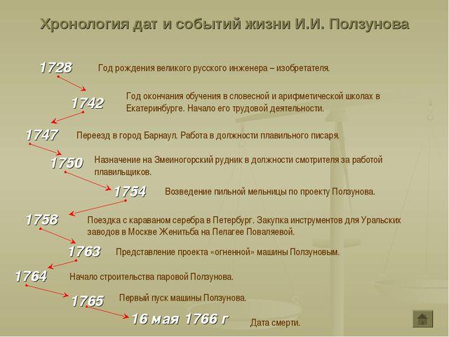 Хронология дат и событий жизни И.И. Ползунова 1728 1742 Год рождения великого...