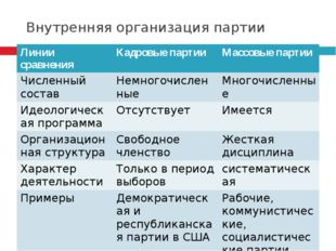 Внутренняя организация партии Линии сравнения Кадровые партии Массовые партии